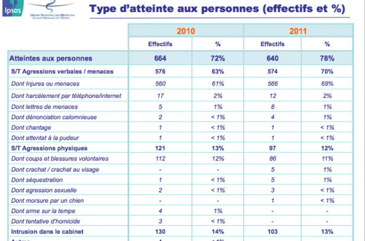 Injures, menaces, coups et blessures