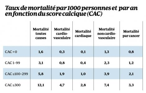 Score calcique
